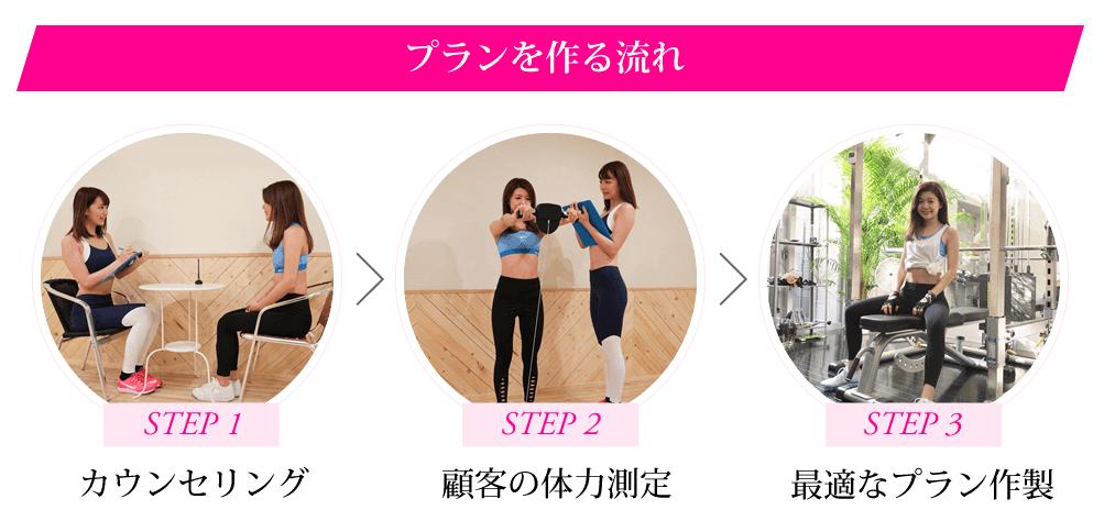 プランを作る流れ ①カウンセリング ②体力測定 ③適切なプラン作製